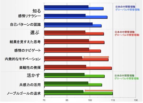 日本と他国の中間管理職層EQコンピテンシー開発度比較