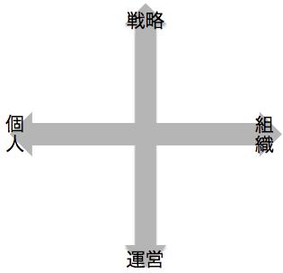 チーム・バイタル・サイン(TVS)モデル(1)