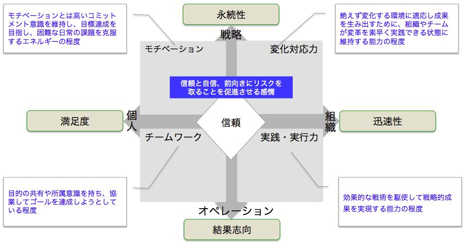 チーム・バイタル・サイン(TVS)モデル(2)