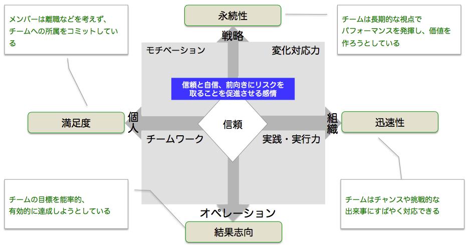 チーム・バイタル・サイン(TVS)モデル(3)
